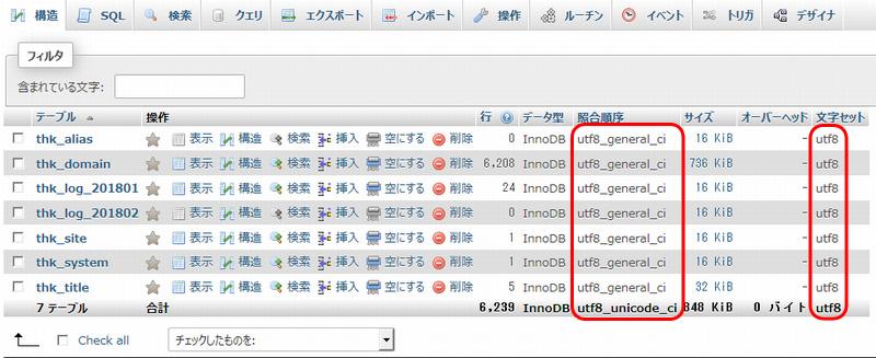 作成したデータベースをphpMyAdminで確認
